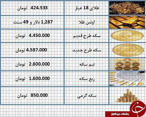نرخ سکه و طلا در ۱۵ اسفند ۹۷/ قیمت سکه ۴ میلیون و ۵۸۷ هزار تومان شد + جدول