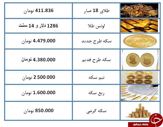 نرخ سکه و طلا در ۱۶ اسفند ۹۷/ قیمت سکه ۴ میلیون و ۳۸۰ هزار تومان شد