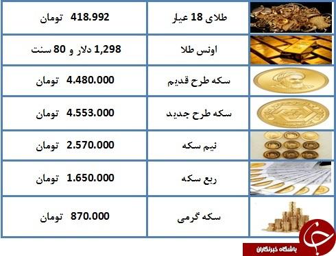 درحال تکمیل// نرخ سکه و طلا در ۱۸ اسفند ۹۷/ قیمت سکه ۴ میلیون و ۵۵۳ هزار تومان شد + جدول