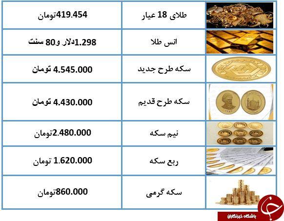 نرخ سکه و طلا در ۱۹ اسفند ۹۷/ سکه ارزان شد   جدول