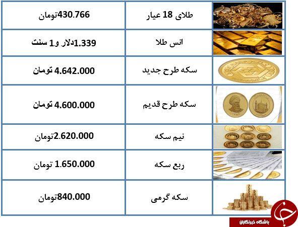 قیمت طلا و سکه در دوم اسفند 97 + جدول