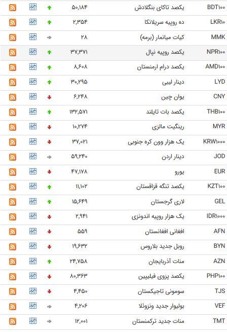 نرخ ارز ۴۷ ارز بین بانکی در ۲۰ اسفند ۹۷/