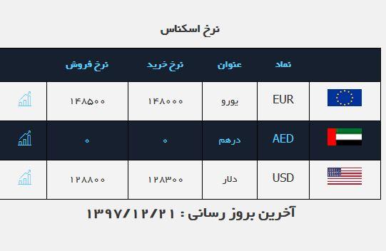 وعده همتی محقق میشود/ دلار به وارد ۱۲ هزار تومان شد