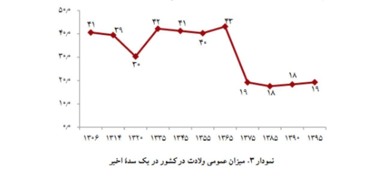 تغییرات جمعیتی در یک سده گذشته/ جمعیت ایران طی ۸ سال گذشته ۸ برابر شده است