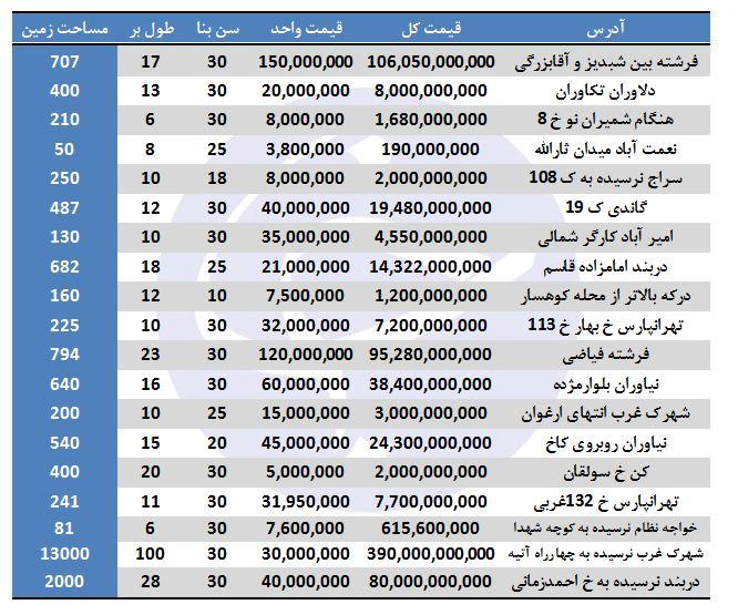 نرخ ویلاهای فروشی در تهران