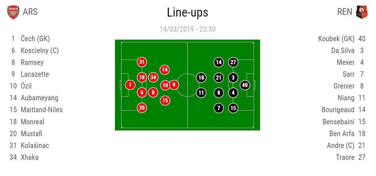 ترکیب آرسنال و رن در لیگ اروپا