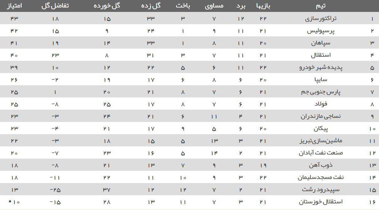 جدول رده بندی لیگ برتر پس از پایان دیدارهای امروز