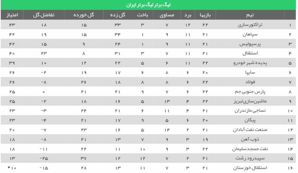 جدول لیگ برتر پس از پایان دیدار های روز دوم