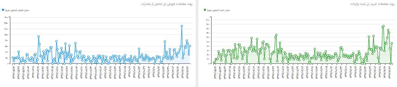 گزارش برتر عید/// دلار به نرخ نیمایی می رسد؟