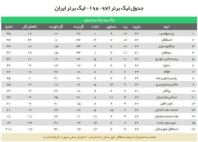 جدول لیگ برتر فوتبال در پایان هفته بیست و دوم