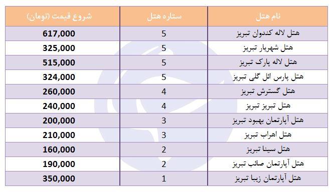 هزینه اقامت در هتلهای تبریز چقدر است؟