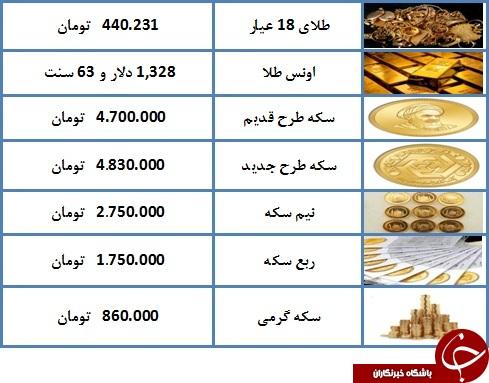 قیمت طلا و سکه در پنجم اسفند ۹۷ + جدول