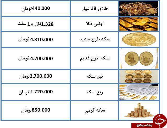 طلای ۱۸ عیار به ۴۴۰ هزار تومان رسید + جدول