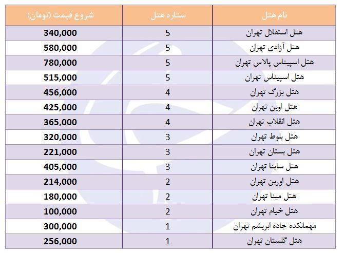 هزینه اقامت در هتلهای تهران چقدر است؟