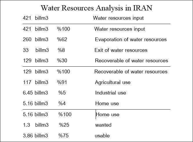 آب یا جمعیت، کدام بحران؟