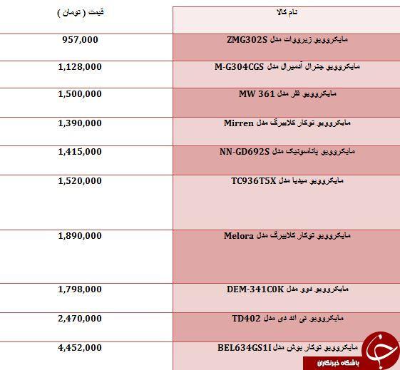 لیست گران قیمت ترین مایکروویوهای موجود در بازار