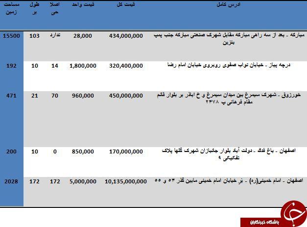 خرید زمین در اصفهان متری چند تمام می شود؟