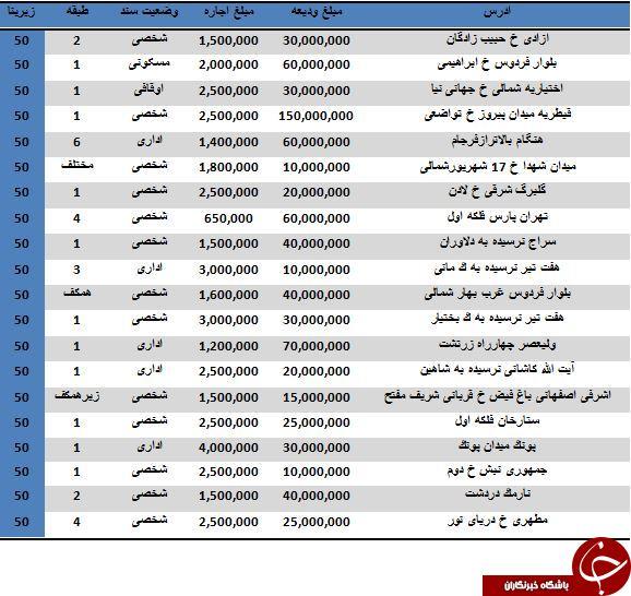 مظنه اجاره واحدهای اداری تهران