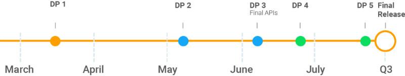 گوگل اولین نسخه آزمایشی اندروید P را منتشر کرد