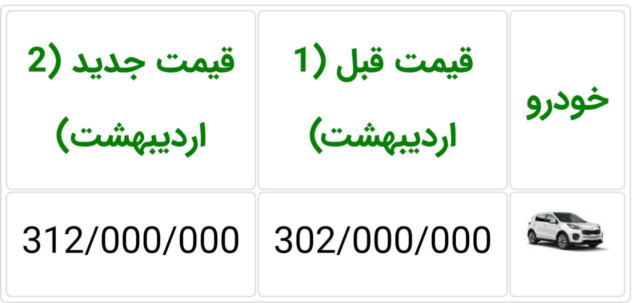نابسامانی در بازار خودرو/ افزایش قیمت 33 میلیونی کیا اسپورتیج