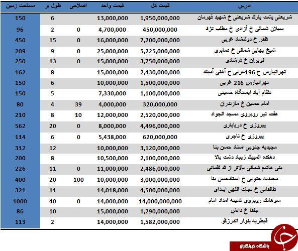 نرخ خرید و فروش املاک کلنگی در منطقه 10 تهران