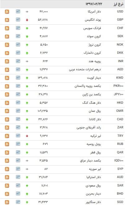 افزایش ۲۹ ارز بانکی افزایش یافت+ جدول