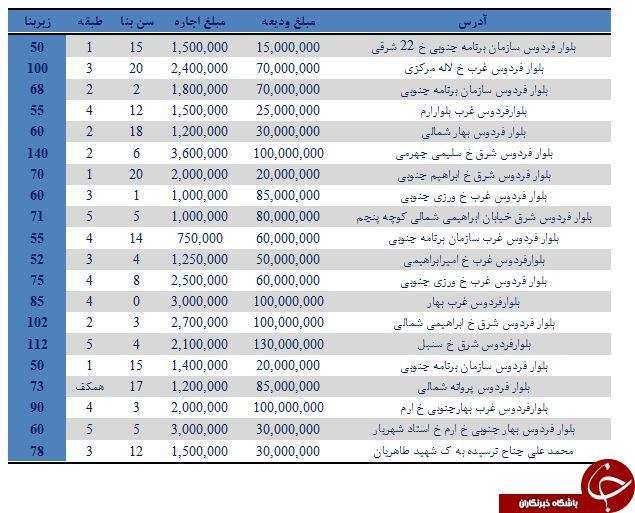 نرخ اجاره در بلوارفردوس تهران چقدر است؟
