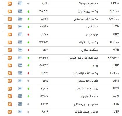 نرخ بانکی ۲۰ ارز افزایش یافت+ جدول
