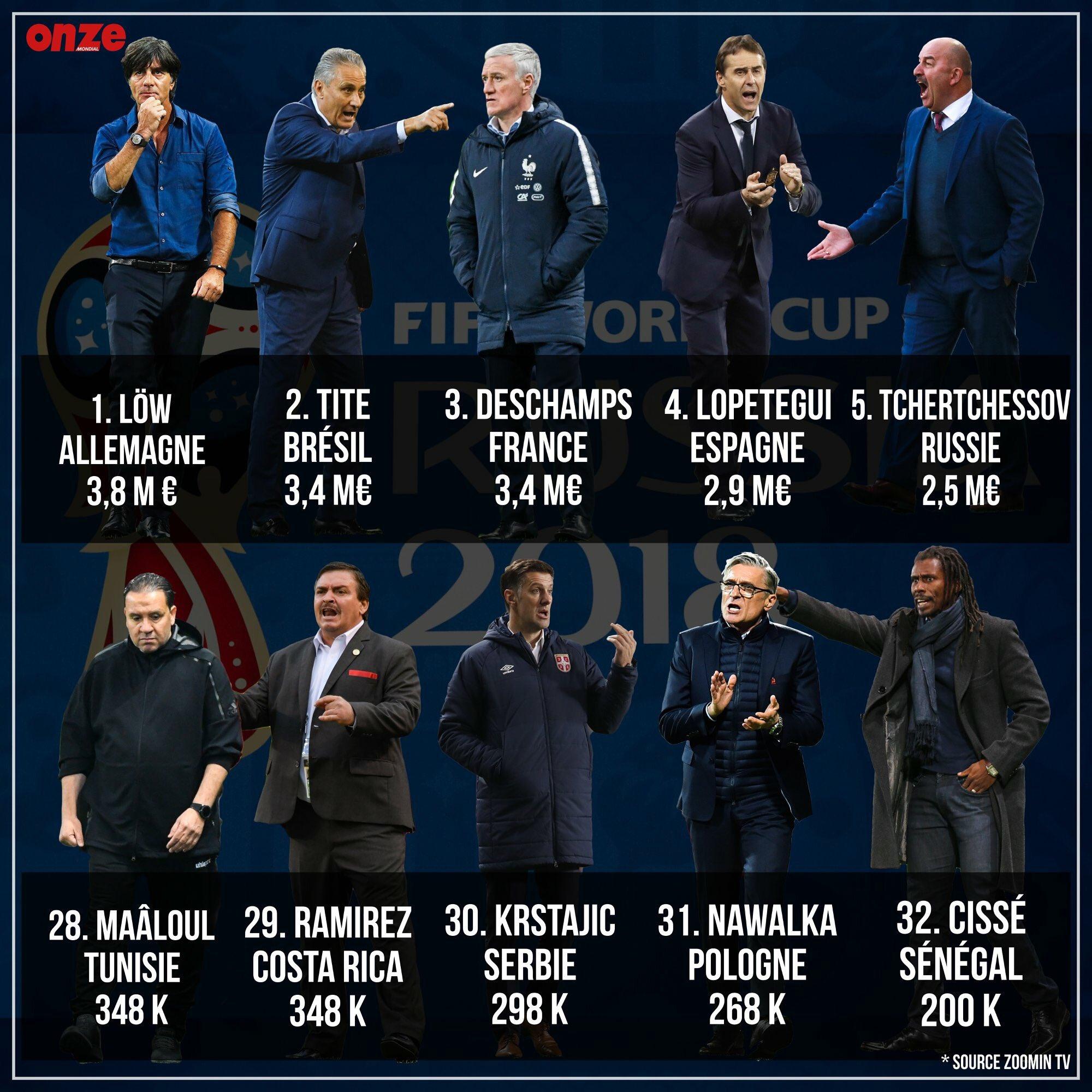 گران ترین و ارزان ترین مربیان جام جهانی 2018 روسیه مشخص شدند+عکس