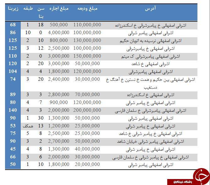 آپارتمانهای با رهن ۱۰۰ میلیون به بالا در محدوده اشرفی اصفهانی