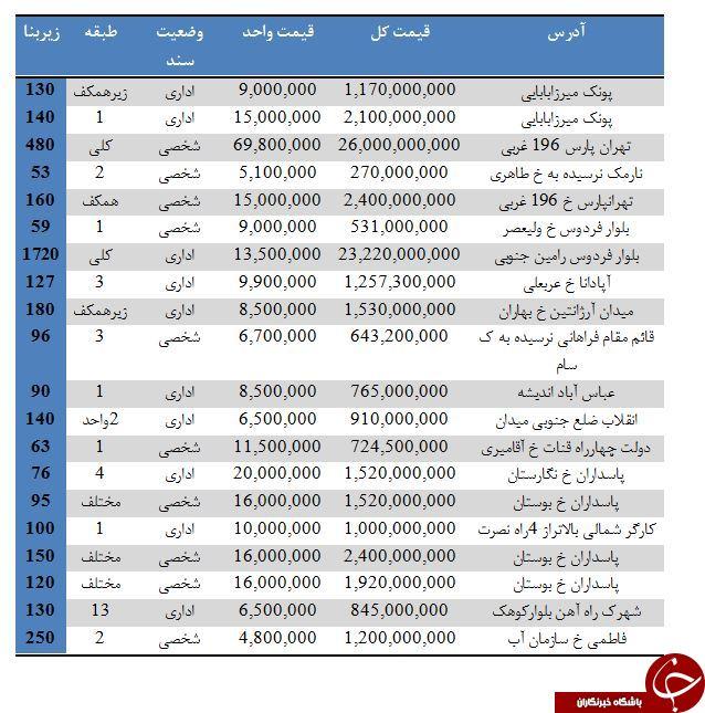 مظنه قیمت خرید و فروش انواع واحدهای اداری در تهران