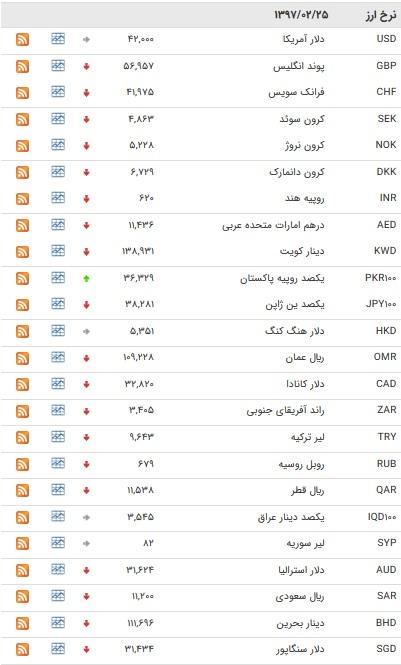نرخ بانکی ۶ ارز افزایش یافت/ یورو کاهش یافت+ جدول
