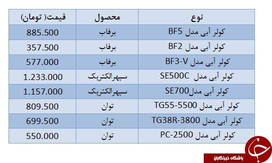 آخرین قیمت انواع کولر آبی +جدولکولر آبي - خريد و قيمت انواع کولر سلولزي، روميزي و پوشالي