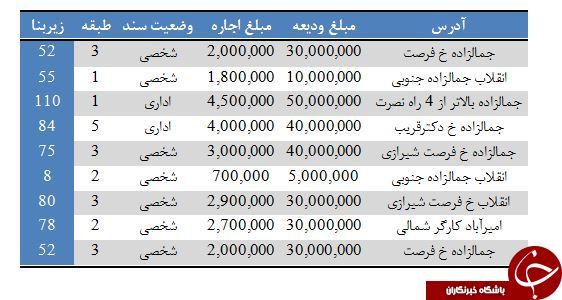 اجاره واحدهای اداری با ودیعه حداکثر ۵۰ میلیونی