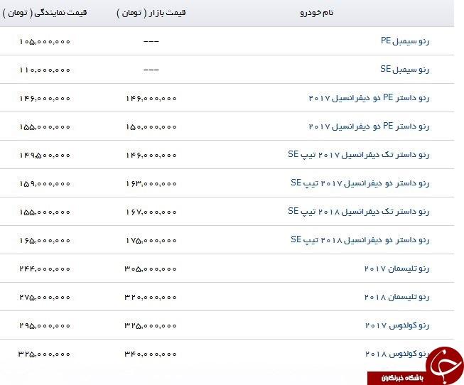 لیست آخرین قیمت محصولات رنو منتشر شد
