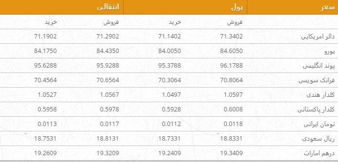 نرخ ارزهای خارجی در بازار امروز کابل/ 26 ثور