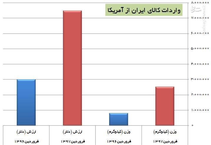 واردات از آمریکا ۳ برابر شد/ ایران از آمریکا چه کالاهایی وارد میکند؟ + نمودار