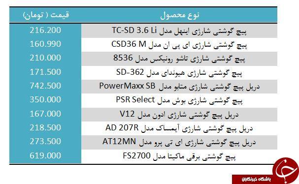لیست قیمت انواع پیچ گوشتی برقی در بازار