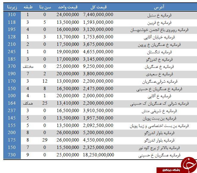 قیمت آپارتمان در زعفرانیه تهران+جدول