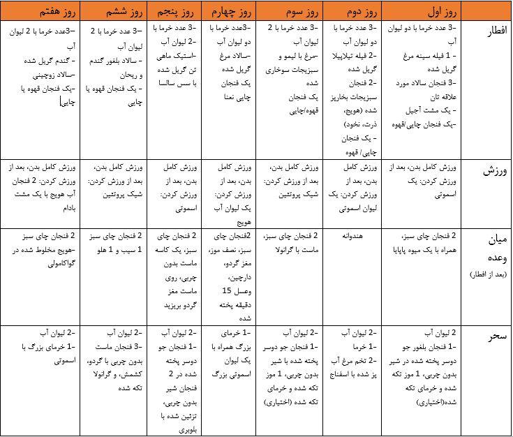 بهترین و موثرترین رژیم غذایی در ماه رمضان