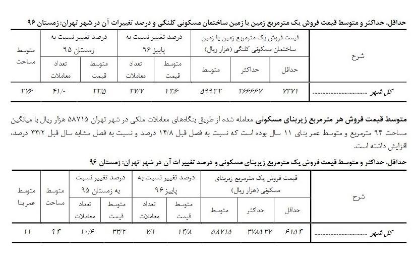 فروش آپارتمان در تهران متری ۳۷ میلیون تومان+سند