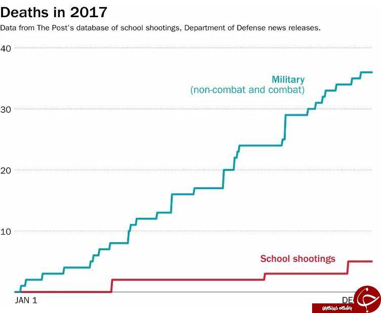 تعداد کشتهها در سال ۲۰۱۸ در مدارس آمریکا بیشتر از تعداد افرادی است که در ارتش این کشور کشته شدند!+ نمودار