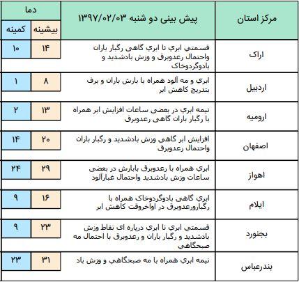 فعالیت سامانه بارشی در اغلب نقاط کشور (+جدول)