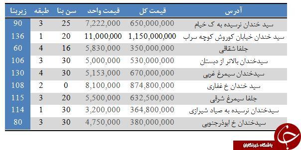 خرید و فروش آپارتمان در سیدخندان تهران + جدول