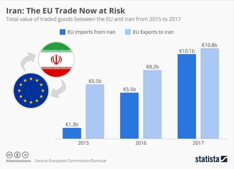 لغو برجام تجارت اتحادیه اروپا را هدف قرار می دهد+اینفوگراف