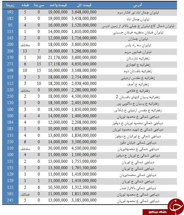 خرید و فروش آپارتمانهای بالای یک میلیارد تومان در تهران