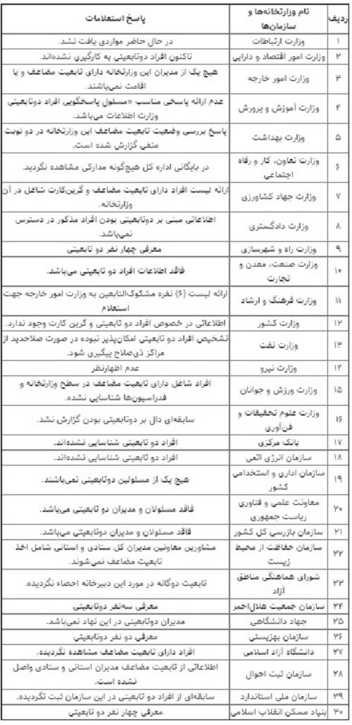 آخرین جزئیات از حضور دو تابعیتیها در بدنه وزارتخانهها+ جدول