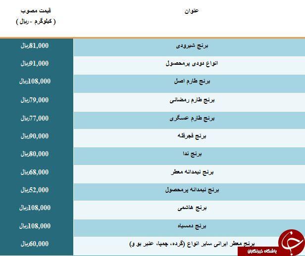 آخرین قیمت برنج ایرانی در میادین میوه و تره بار