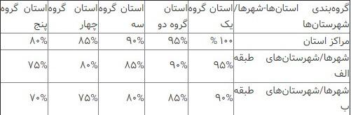 نرخ کرایه تاکسیها در سال ۹۷+جدول