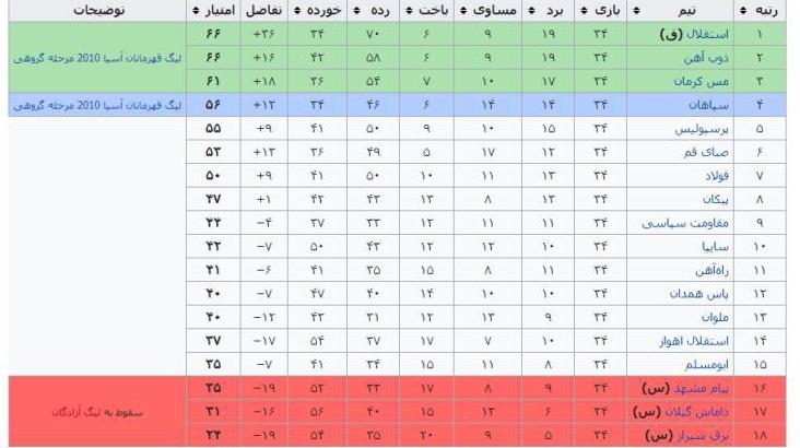 بررسی 17 فصل از لیگ برتر فوتبال
